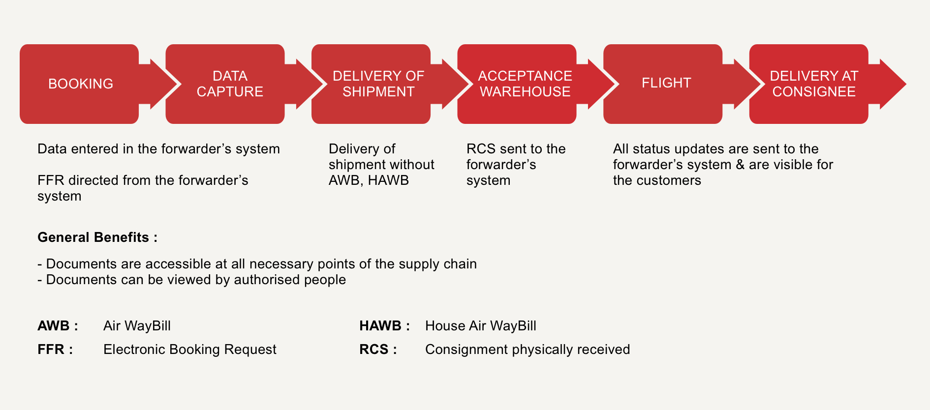 Ideal e-freight process