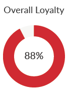 Overall Loyalty